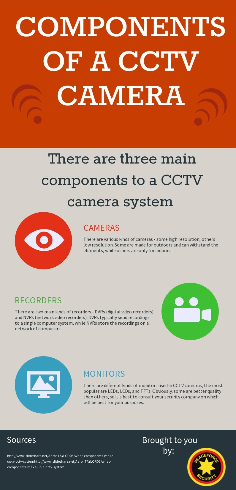 CCTVComponents